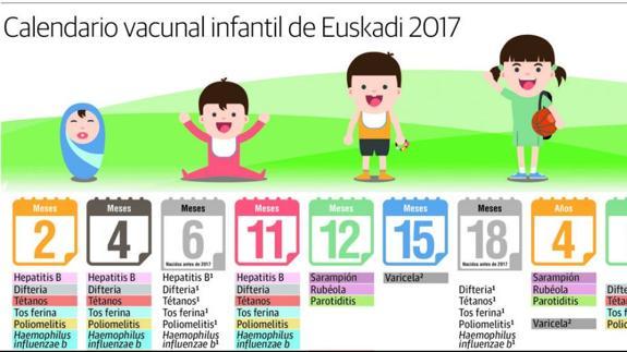 Calendario De Vacunas Infantil.El Nuevo Calendario De Vacunacion De Los Bebes En Euskadi El Correo