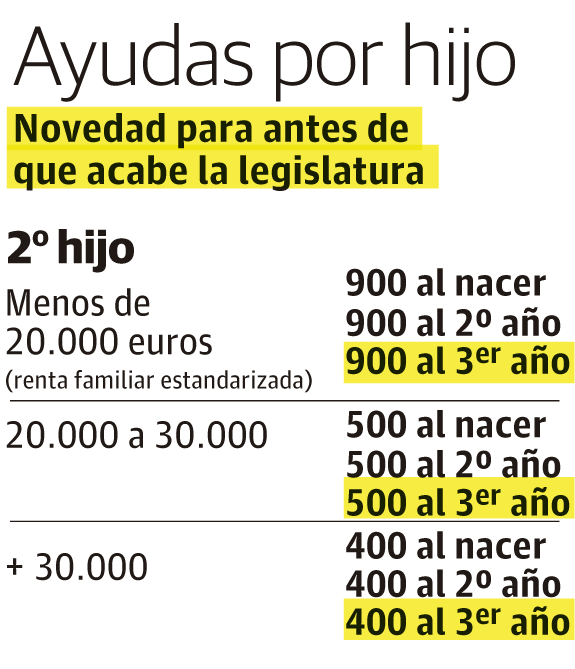 Ayudas del Gobierno Vasco por nacimiento de hijo: 2017 - 2020 | El ...